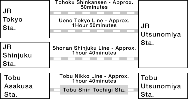 If using Train